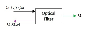 Wavelength selective optical filter