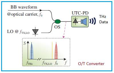 Optical to THz Conversion