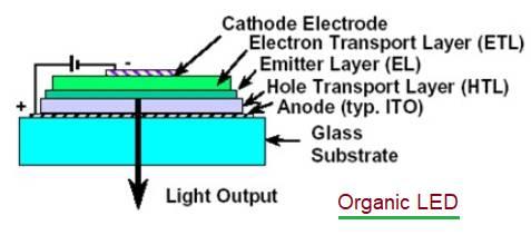 Organic LED