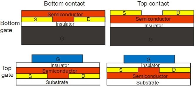 Organic TFT,Organic Thin Film Transistor