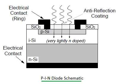 P-I-N diode structure