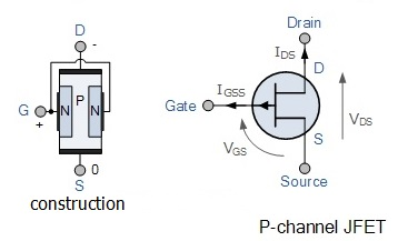 difference between n-channel FET vs p-channel FET on bjt schematic symbol, transistor schematic symbol, phototransistor schematic symbol, zener schematic symbol, hemt schematic symbol, fuse schematic symbol, op amp schematic symbol, pmos schematic symbol, pin schematic symbol, rectifier schematic symbol, capacitor schematic symbol, fet schematic symbol, diac schematic symbol, nmos schematic symbol, mosfet schematic symbol, amplifier schematic symbol, anode schematic symbol, ferrite core schematic symbol, potentiometer schematic symbol, adc schematic symbol,