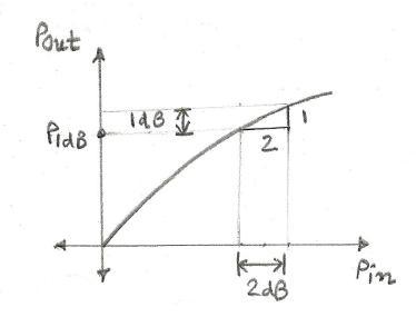 P1dB-1dB compression point