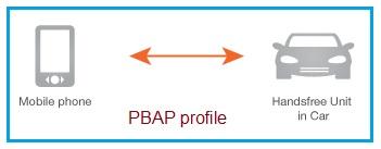 PBAP profile