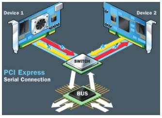 PCIe, PCI Express