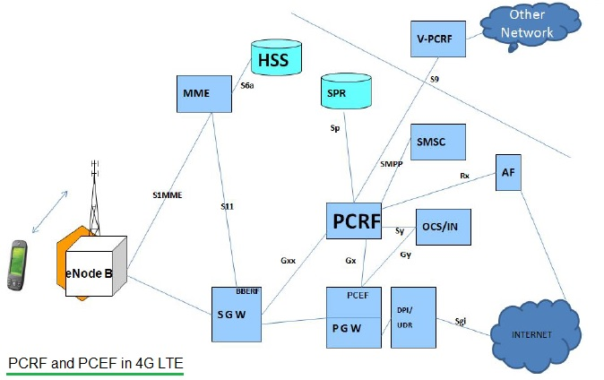 PCRF and PCEF in LTE