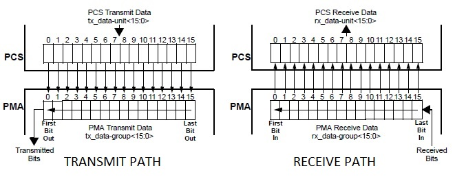 PCS PMA interface in 10GBASE-R