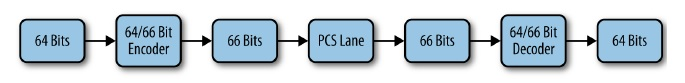 PCS lane 10 Gigabit Ethernet