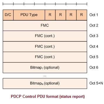 PDCP Control PDU format
