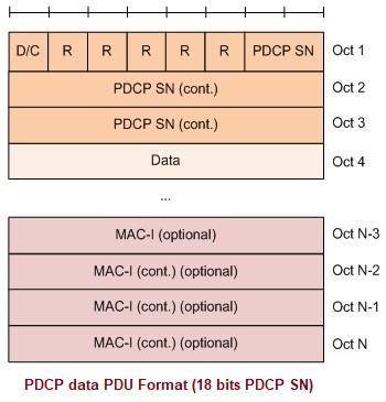 PDCP Data PDU Format 18-bits SN