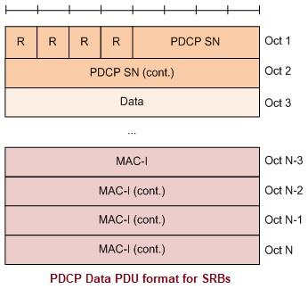 PDCP Data PDU SRBs format