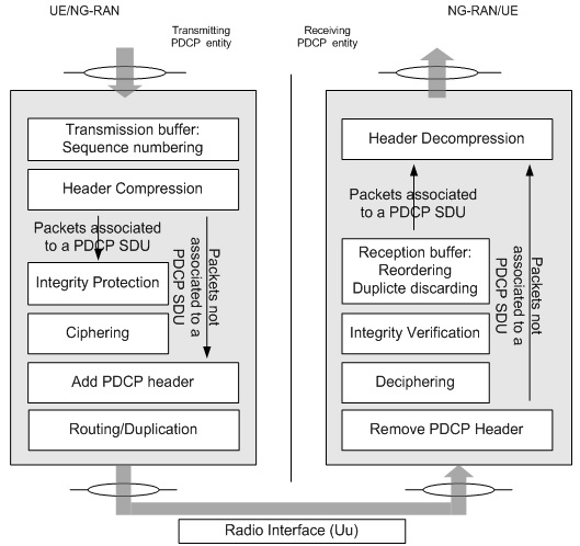 PDCP architecture functional view