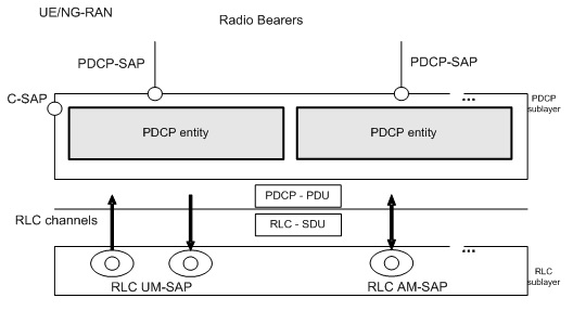 PDCP architecture structure view