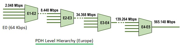 PDH level hierarchy in Europe