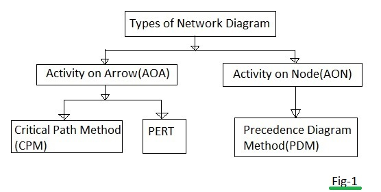 Pdm Vs Aoa Difference Between And Network Diagram Methods Arrow Diagramming Method Pmp