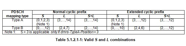 PDSCH Valid S and L values