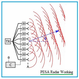 PESA Radar Working