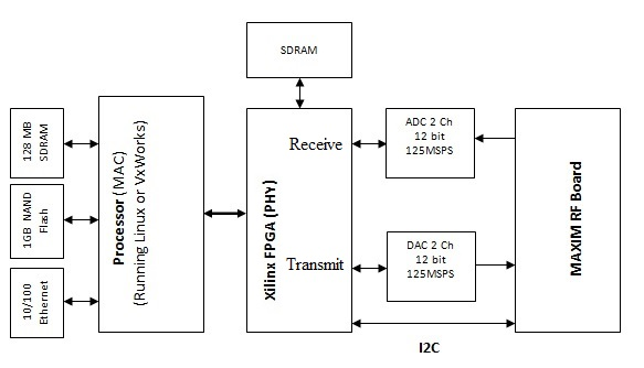 PHY,MAC,RF interface diagram