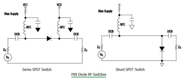 PIN diode RF switch