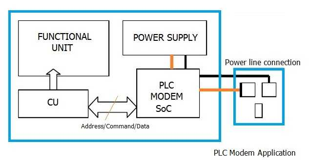 PLC Powerline Communication Modem