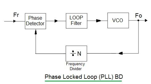 PLL working, Phase Locked Loop working