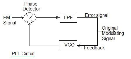 PLL circuit