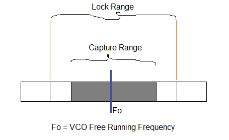 PLL lock range and capture range