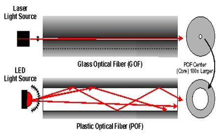 POF vs GOF,Difference between Plastic Optical Fiber and Glass Optical Fiber