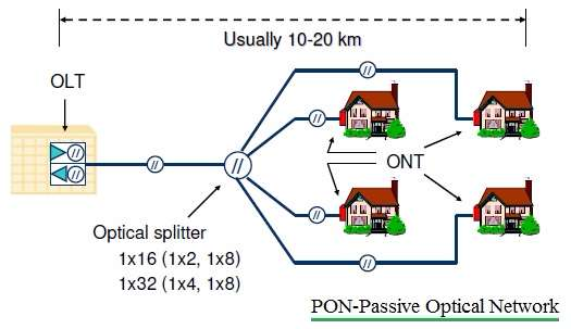 PON-Passive Optical Network