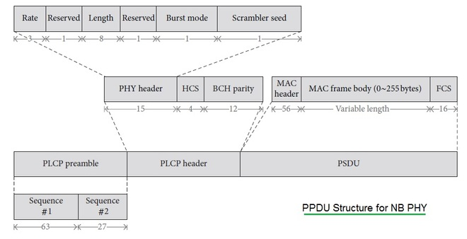 PPDU structure NB PHY