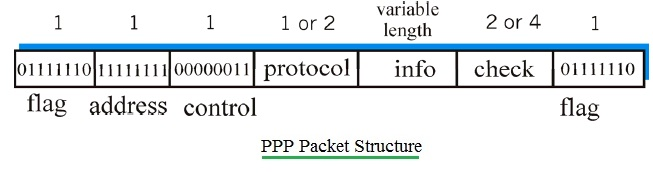 PPP Packet Structure