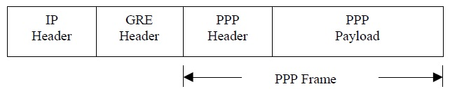 PPTP packet structure