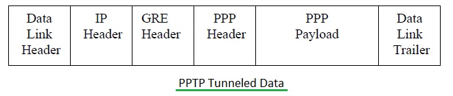 PPTP tunneled data