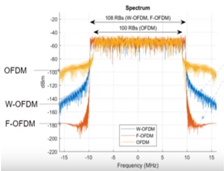 PSD OFDM vs f-OFDM-Difference between OFDM and f-OFDM