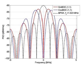 PSD spectrum BPSK BOC modulations