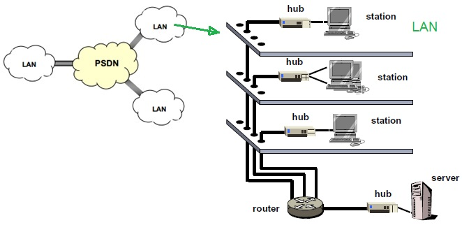 PSDN,Public Switched Data Network