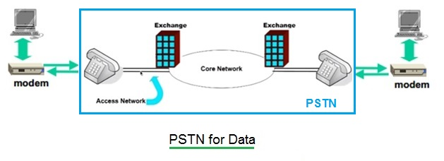 what is a public switched network