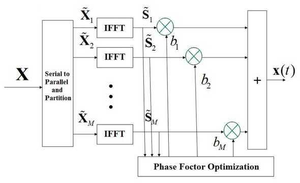 PTS algorithm