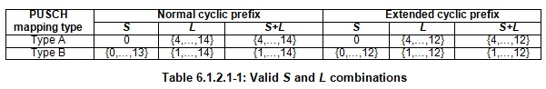 PUSCH Valid S and L values