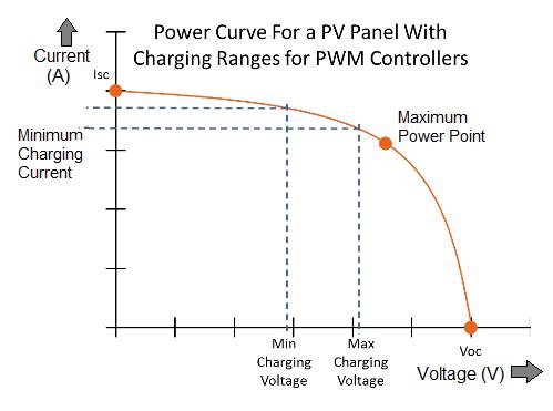 PV panel Curve
