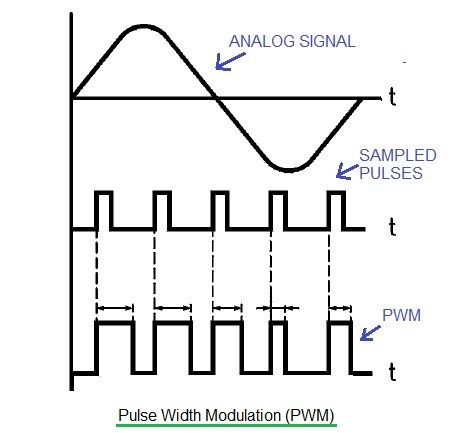 Advantages and Disadvantages of PAM PWM PPM