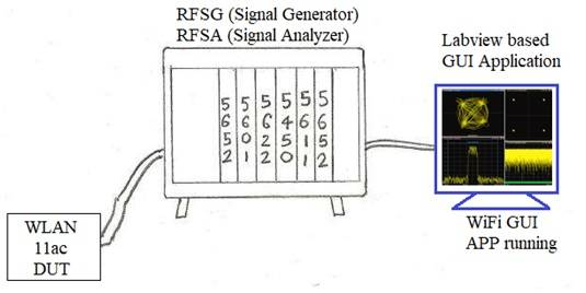 PXI system for Test and Measurement