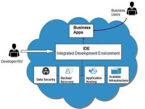PaaS diagram