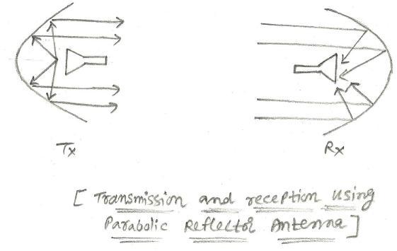 Types of antennas | Antenna Types in wireless communication