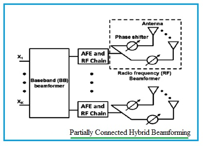 Partially connected hybrid beamforming