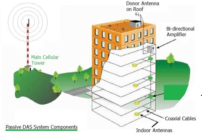 Das System Distributed Antenna System Basics And Types