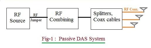 Passive DAS