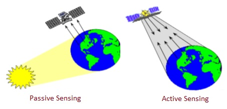 Remote Sensing, Passive and Active