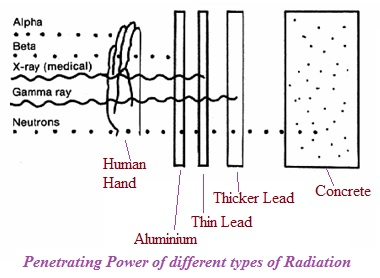 Penetration Power of Nuclear Radiations