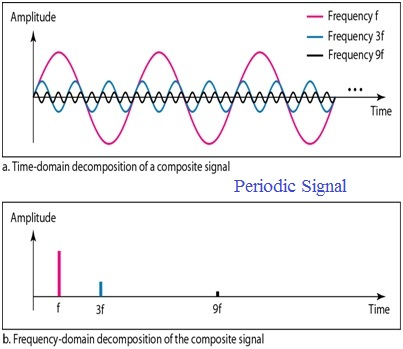 Composite Periodic Signal Time and Frequency domain decomposition